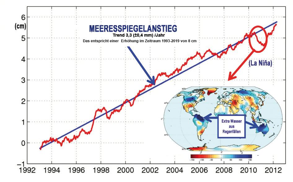 Der GMSLR (1992-2012) anhand von Messungen durch Satellitenaltimetrie