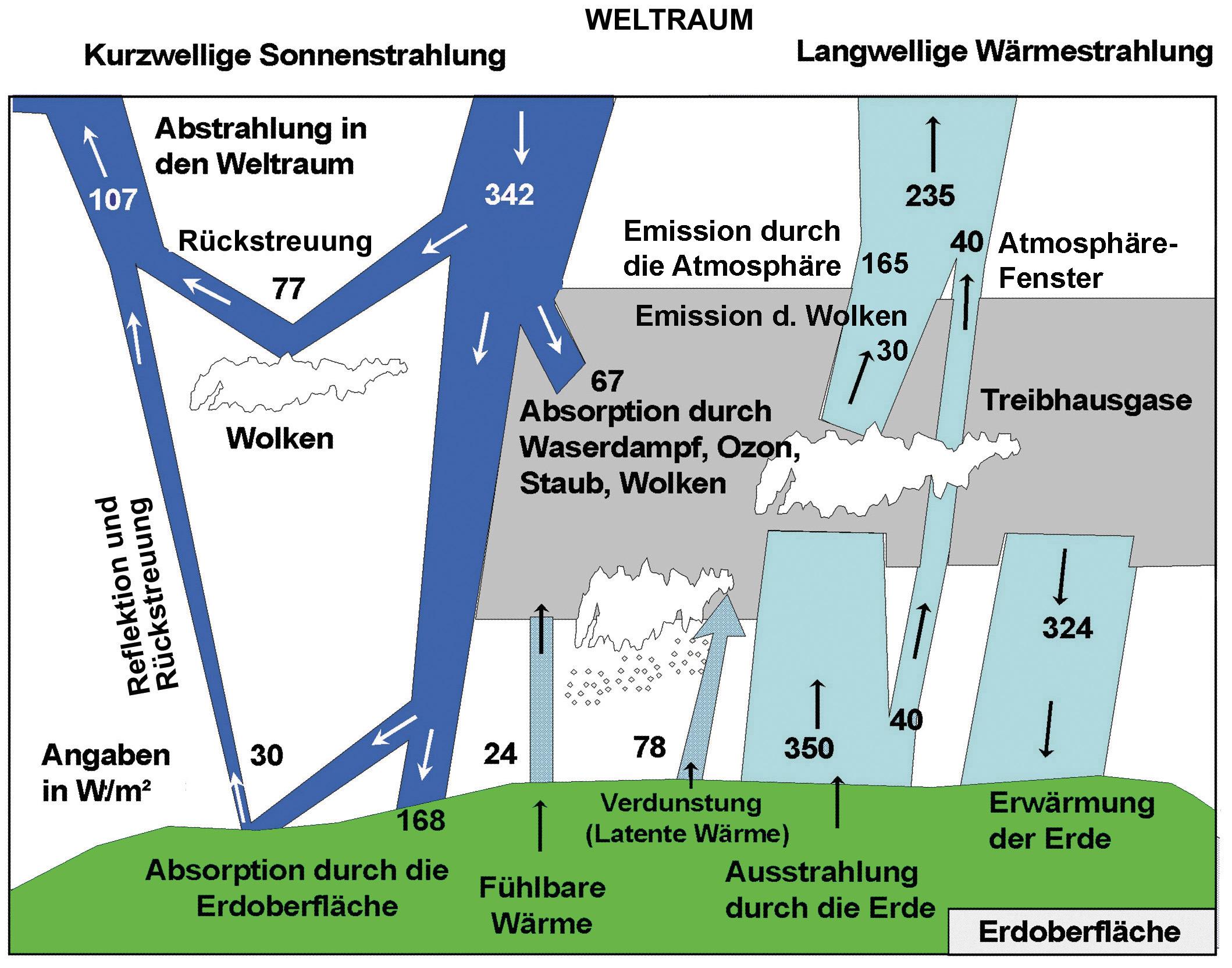 Globale Energiebilanz der Erde
