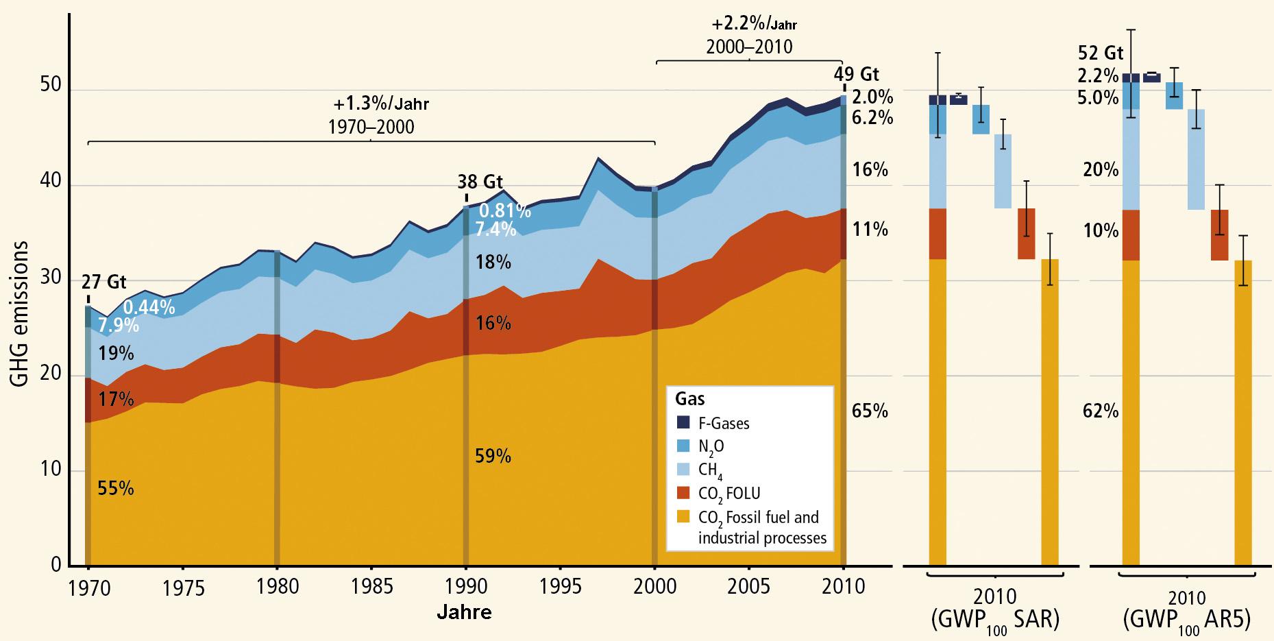 Entwicklung der Treibhausgase-Emissionen (GHG = greenhouse gases) seit 1970