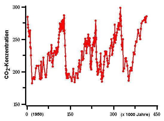 Die Graphik zeigt die CO2-Konzentration als Funktion des Alters der eingeschlossenen Luft im Eiskern bei Vostok (Antarktis)
