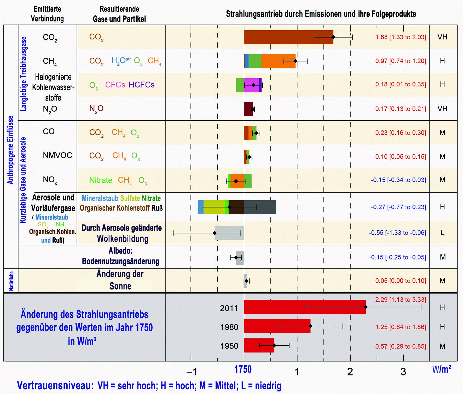 Strahlungsantrieb durch anthropogene Treibhausgase, Aerosole (direkt und indirekt) und Landnutzungsänderungen seit 1750