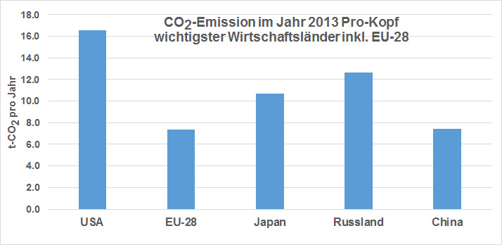 Pro-Kopf-Emission in t CO2 in den wichtigsten Industrieländern inkl. EU-28 während des Jahres 2013