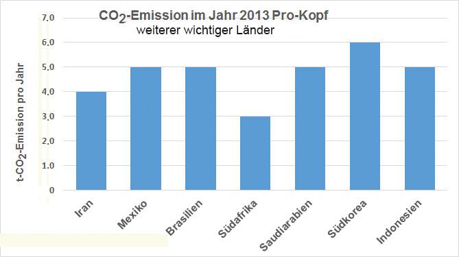 Emission Pro-Kopf und Jahr in weiteren wichtigen Ländern (u.a. Schwellenländern) während des Jahres 2013