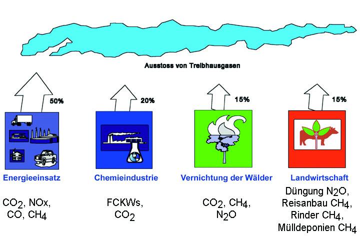 Hauptquellen der emittierten Treibhausgase