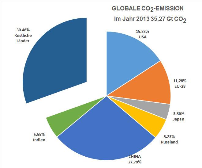 Fünf Länder (USA, China, Russland, Indien und Japan) sowie die EU-28 mit 53% der Weltbevölkerung emittieren 70% des gesamten CO2