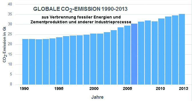 Globale CO2-Emission aus der Verbrennung fossiler Energien (Erdöl, Kohle und Gas), der Zementproduktion und anderen Industrieprozessen in Gt