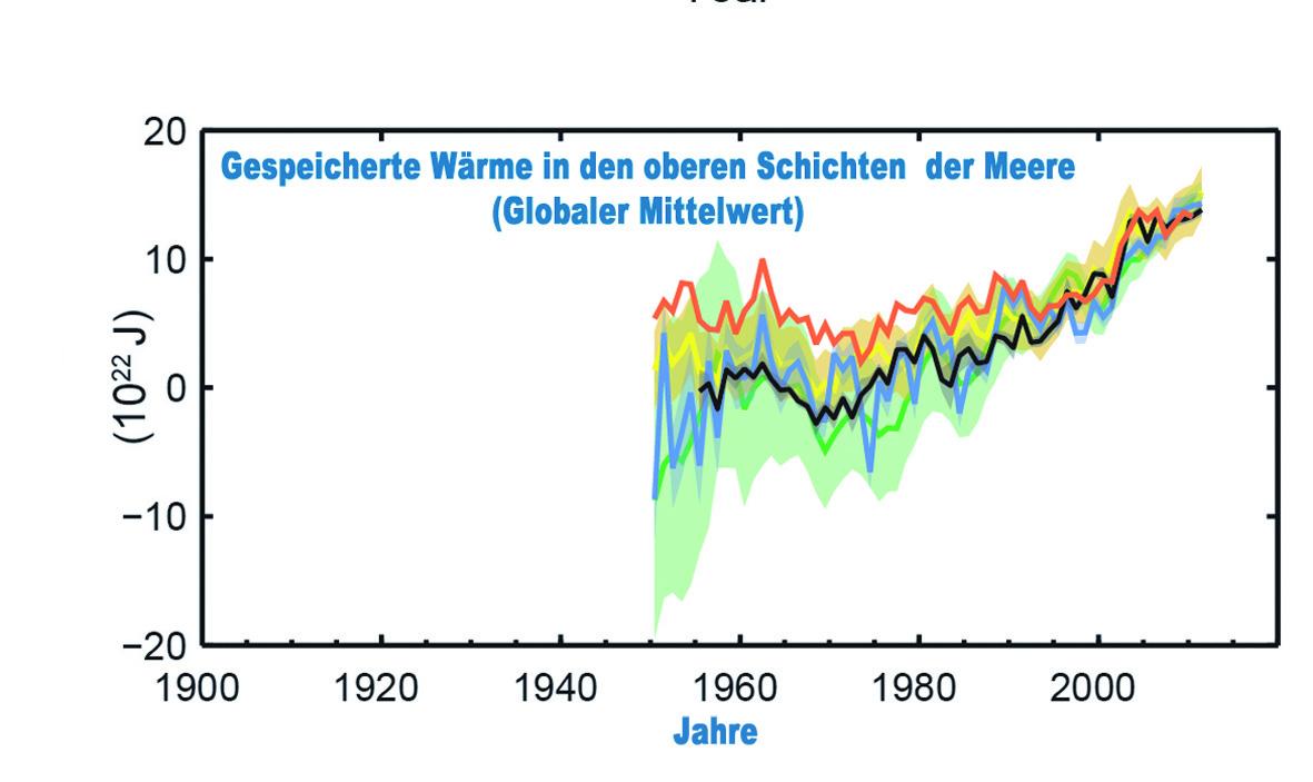 Wärmeanomalie (in 1022 Joule) in den oberen Wasserschichten der Ozeane während des Zeitraums 1950-2010 nach unterschiedlichen Schätzungen
