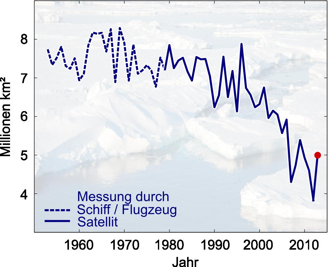 Abnahme der Meereisausdehnung der Arktis am Ende des Sommers in den letzten Jahrzehnten. Verglichen mit der Ausdehnung in den 1950er Jahren hat sich die eisbedeckte Fläche etwa halbiert
